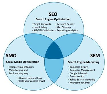 SEO SME SMO Services in Calgary